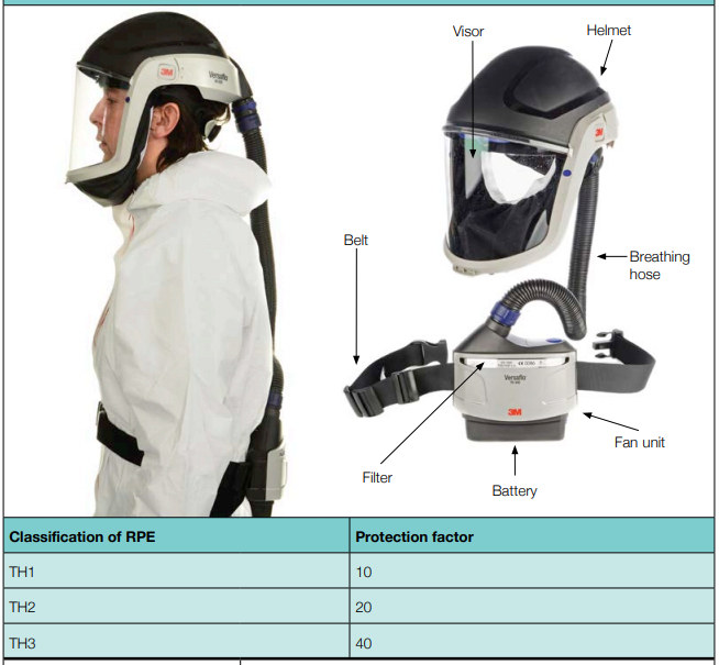 An air-fed hood or helmet can be used by those with beards